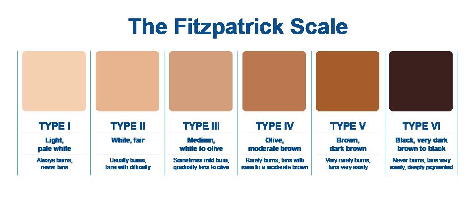 fitzpatrick-skala-hautton